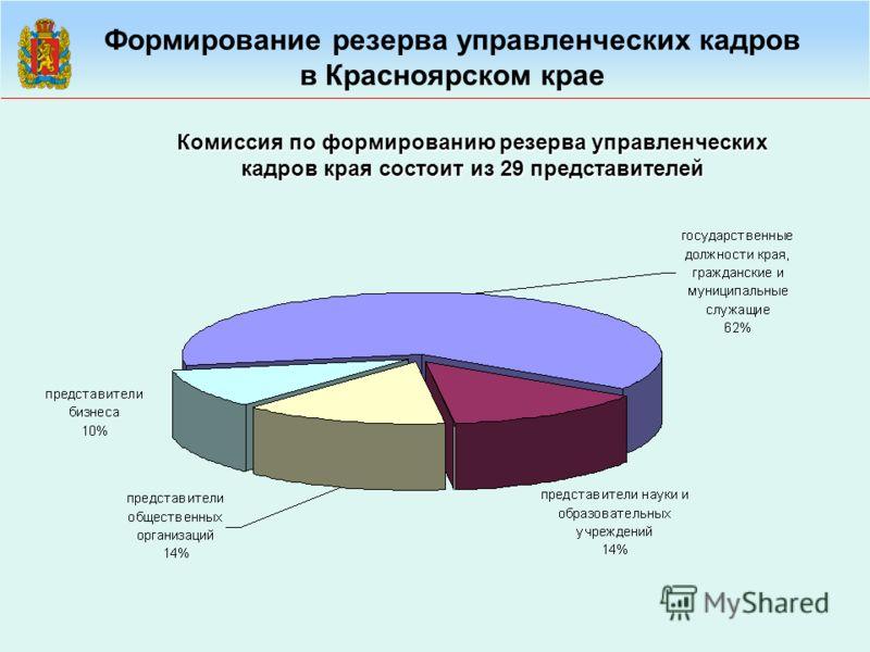 Формирование резерва управленческих кадров в Красноярском крае Комиссия по формированию резерва управленческих кадров края состоит из 29 представителей