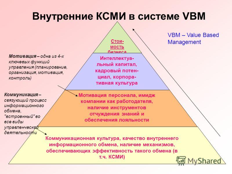 7 Внутренние КСМИ в системе VBM Стои- мость бизнеса Интеллектуа- льный капитал, кадровый потен- циал, корпора- тивная культура Мотивация персонала, имидж компании как работодателя, наличие инструментов отчуждения знаний и обеспечения лояльности Комму