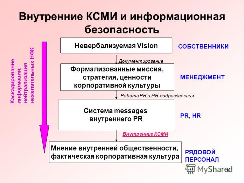 9 Внутренние КСМИ и информационная безопасность Невербализуемая Vision Формализованные миссия, стратегия, ценности корпоративной культуры Документирование СОБСТВЕННИКИ МЕНЕДЖМЕНТ Система messages внутреннего PR Работа PR и HR-подразделения PR, HR Мне