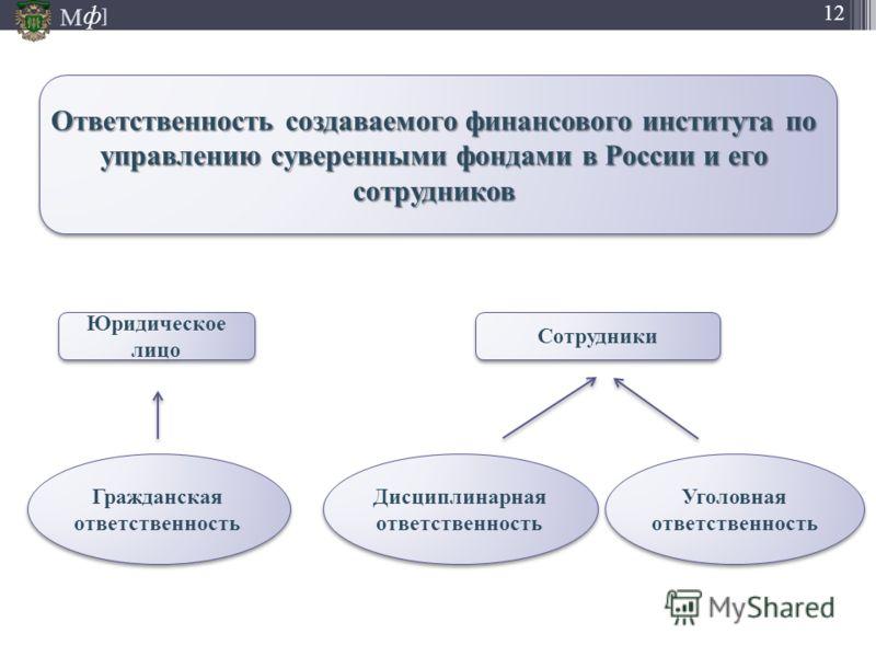М ] ф 12 Ответственность создаваемого финансового института по управлению суверенными фондами в России и его сотрудников Уголовная ответственность Гражданская ответственность Дисциплинарная ответственность Юридическое лицо Сотрудники