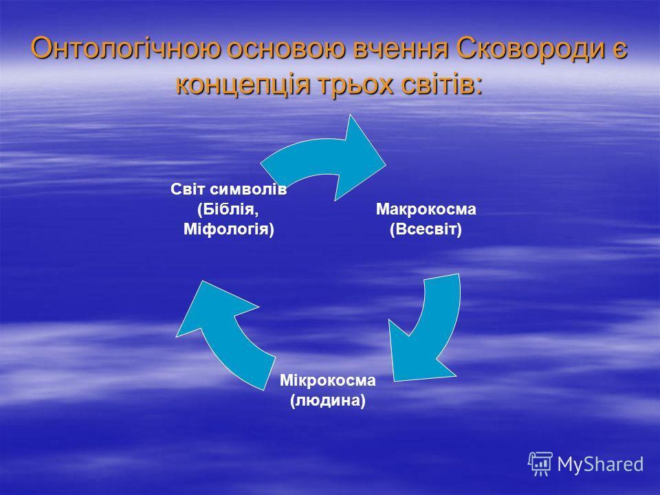 Онтологічною основою вчення Сковороди є концепція трьох світів: Макрокосма (Всесвіт) Мікрокосма (людина) Світ символів (Біблія, Міфологія)
