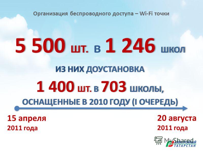 5 500 ШТ. 1 246 ШКОЛ 5 500 ШТ. в 1 246 ШКОЛ ИЗ НИХ ДОУСТАНОВКАИЗ НИХ ДОУСТАНОВКА 1 400 ШТ. В 703 ШКОЛЫ, ОСНАЩЕННЫЕ В 2010 ГОДУ (I ОЧЕРЕДЬ) Организация беспроводного доступа – Wi-Fi точки 15 апреля 2011 года 20 августа 2011 года