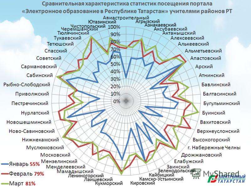 Сравнительная характеристика статистик посещения портала «Электронное образование в Республике Татарстан» учителями районов РТ