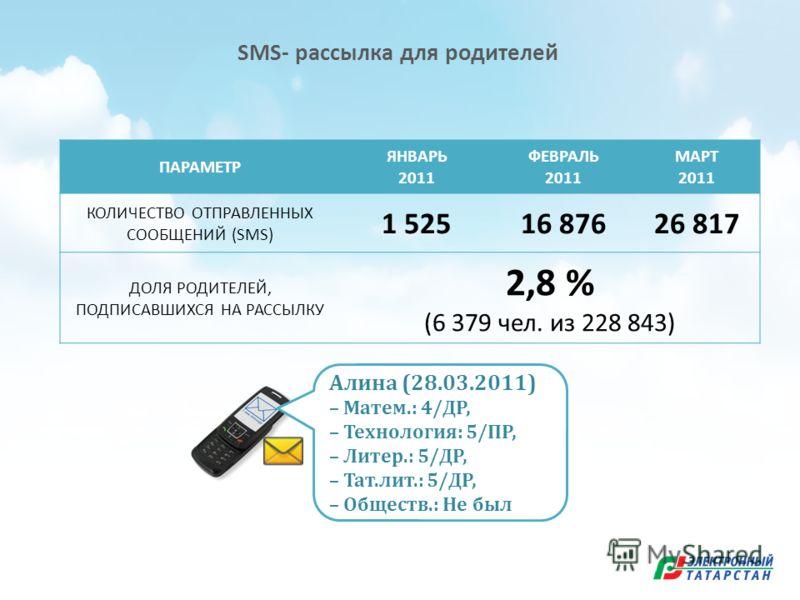 SMS- рассылка для родителей ПАРАМЕТР ЯНВАРЬ 2011 ФЕВРАЛЬ 2011 МАРТ 2011 КОЛИЧЕСТВО ОТПРАВЛЕННЫХ СООБЩЕНИЙ (SMS) 1 52516 87626 817 ДОЛЯ РОДИТЕЛЕЙ, ПОДПИСАВШИХСЯ НА РАССЫЛКУ 2,8 % (6 379 чел. из 228 843) Алина (28.03.2011) – Матем.: 4/ДР, – Технология: