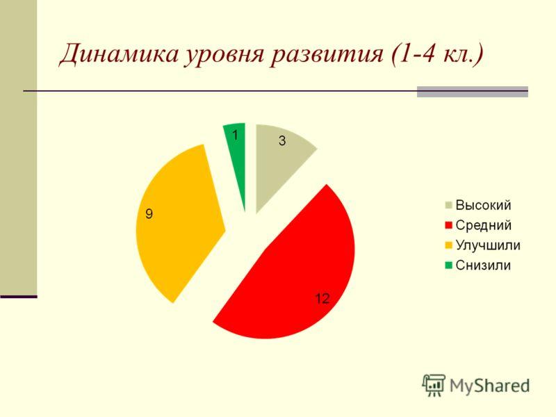 Динамика уровня развития (1-4 кл.)