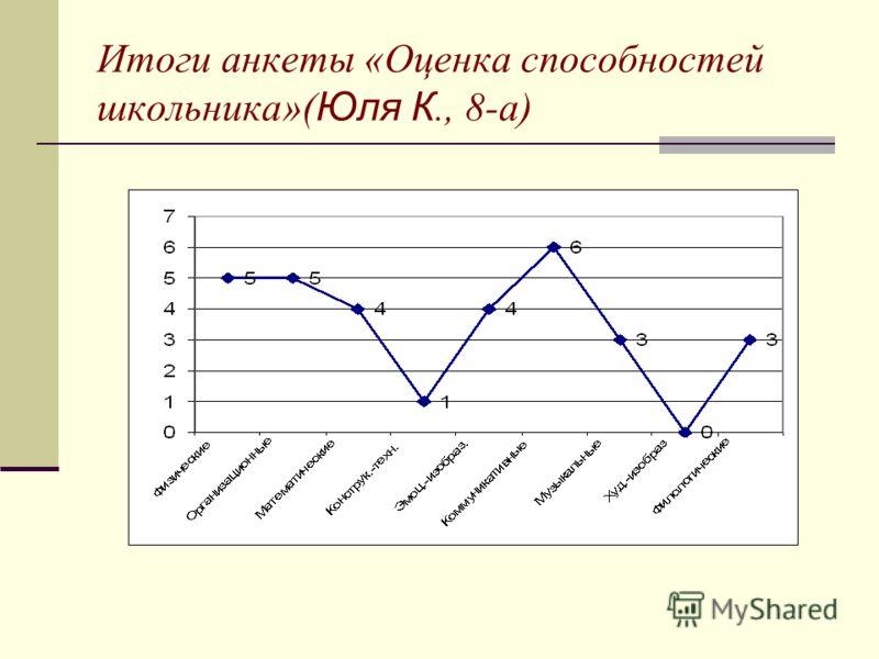Итоги анкеты «Оценка способностей школьника»( Юля К., 8-а)