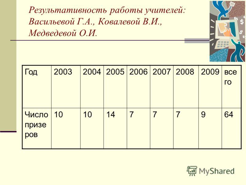 Результативность работы учителей: Васильевой Г.А., Ковалевой В.И., Медведевой О.И. Год2003200420052006200720082009все го Число призе ров 10 14777964