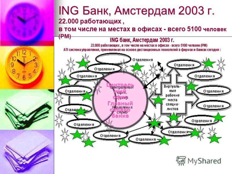 ING банк Амстердам 1993 г. Линейная система типичная для прошлого века: 39.000 работающих (РМ) Центральный офис Региональная дирекция Филиа л Отделения