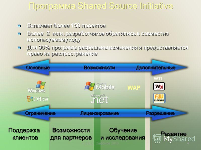 Включает более 150 проектов Более 2 млн. разработчиков обратились к совместно используемому коду Для 90% программ разрешены изменения и предоставляется право на распространение Программа Shared Source Initiative WTL WAP ВозможностиОсновныеДополнитель
