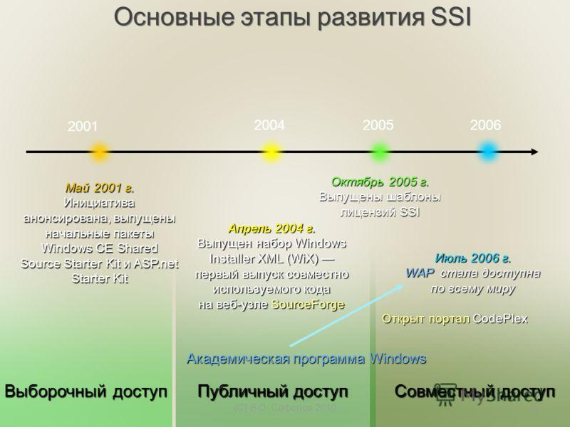 2001 200420052006 Май 2001 г. Инициатива анонсирована, выпущены начальные пакеты Windows CE Shared Source Starter Kit и ASP.net Starter Kit Апрель 2004 г. Выпущен набор Windows Installer XML (WiX) Выпущен набор Windows Installer XML (WiX) первый выпу