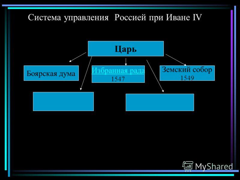 Система управления Россией при Иване IV Царь Боярская дума Избранная рада 1547 Земский собор 1549