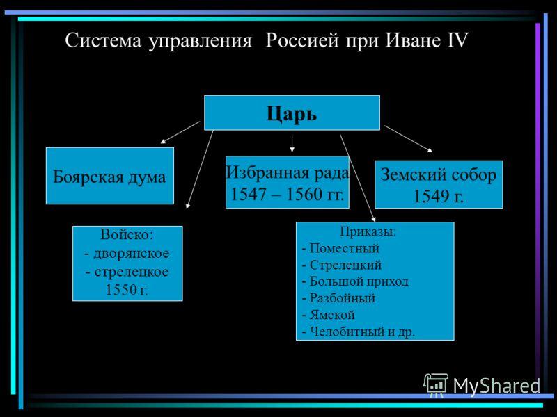 Система управления Россией при