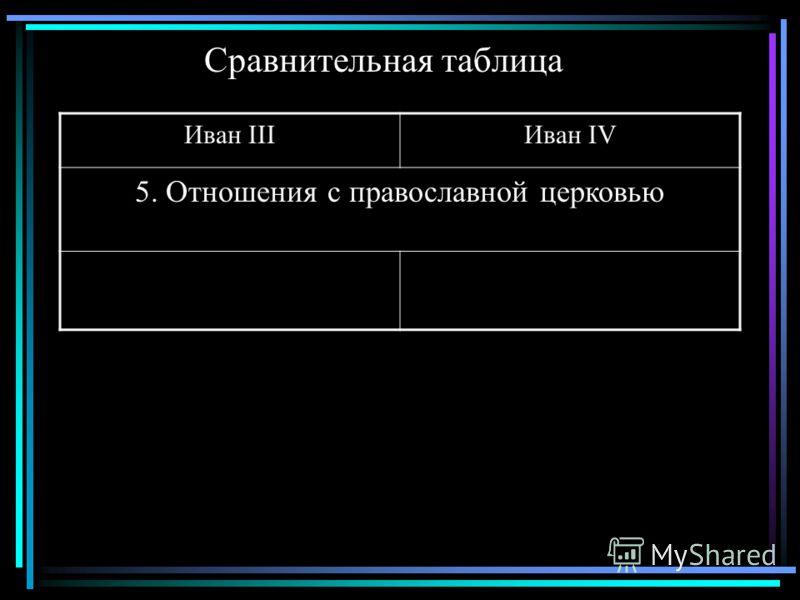 Сравнительная таблица Иван IIIИван IV 5. Отношения с православной церковью