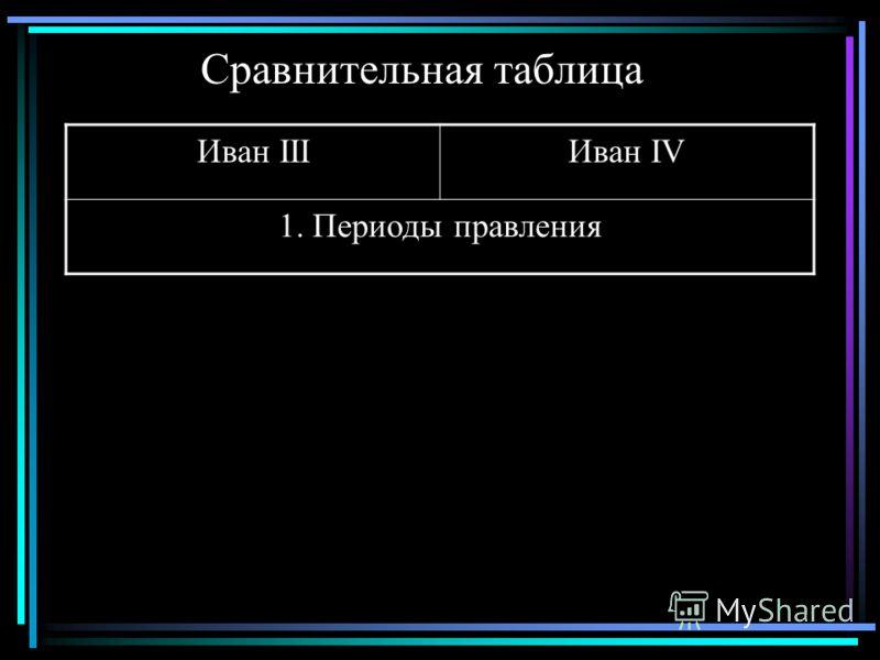 Сравнительная таблица Иван IIIИван IV 1. Периоды правления