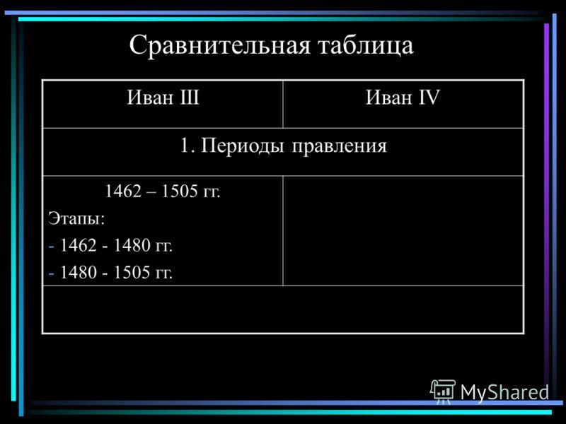 Сравнительная таблица Иван IIIИван IV 1. Периоды правления 1462 – 1505 гг. Этапы: - 1462 - 1480 гг. - 1480 - 1505 гг.