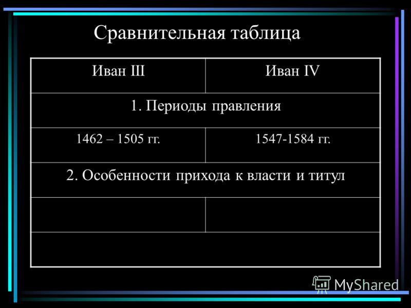 Сравнительная таблица Иван IIIИван IV 1. Периоды правления 1462 – 1505 гг.1547-1584 гг. 2. Особенности прихода к власти и титул