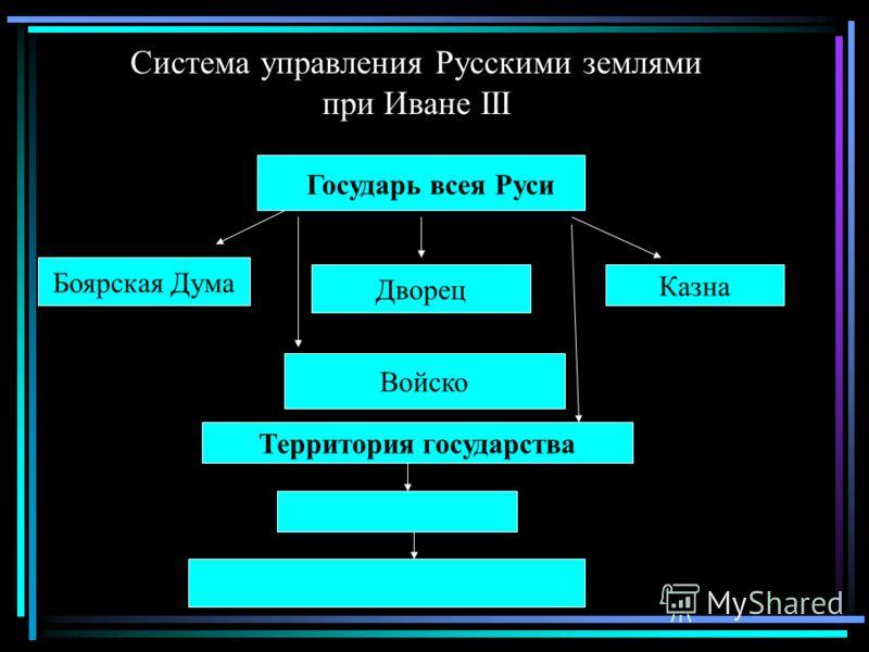 Система управления Русскими землями при Иване III Государь всея Руси Боярская Дума Дворец Казна Войско Территория государства