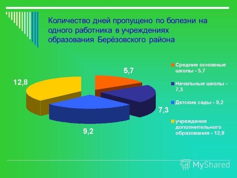 Количество дней пропущено по болезни на одного работника в учреждениях образования Берёзовского района