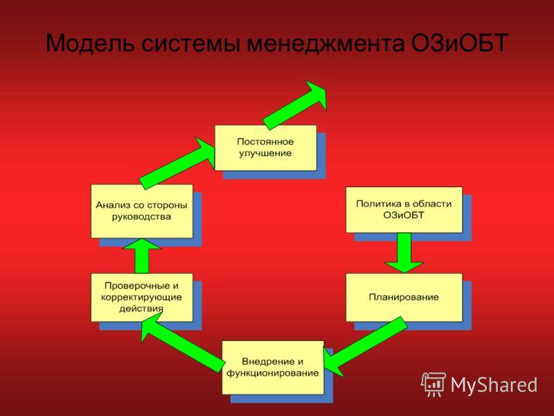 Модель системы менеджмента ОЗиОБТ