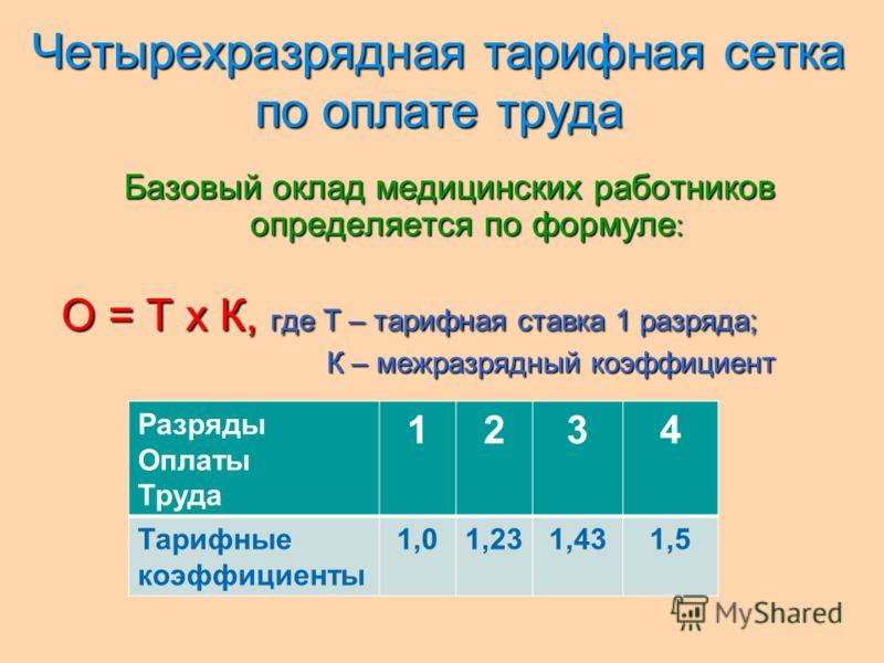 Четырехразрядная тарифная сетка по оплате труда Четырехразрядная тарифная сетка по оплате труда Базовый оклад медицинских работников определяется по формуле : О = Т х К, где Т – тарифная ставка 1 разряда; К – межразрядный коэффициент Разряды Оплаты Т