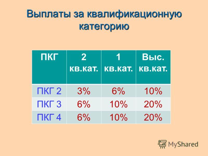 Выплаты за квалификационную категорию ПКГ2 кв.кат. 1 кв.кат. Выс. кв.кат. ПКГ 23%6%10% ПКГ 36%10%20% ПКГ 46%10%20%