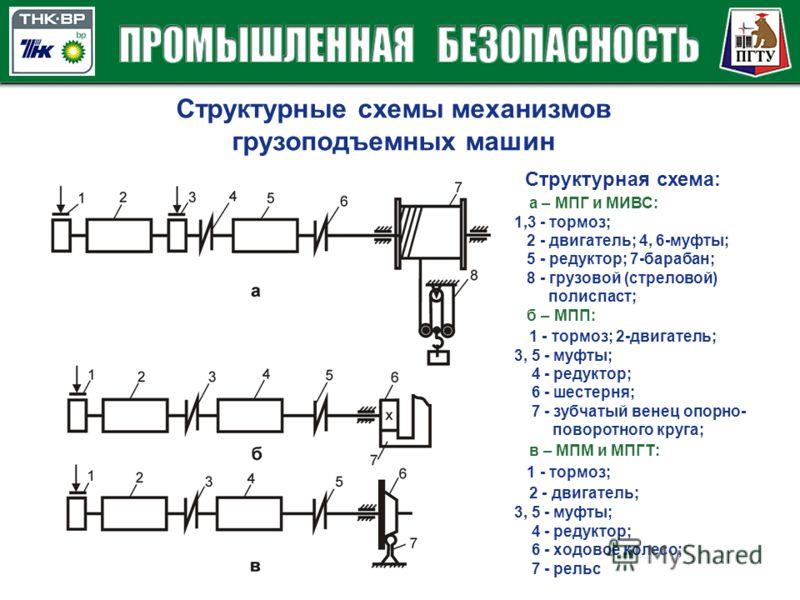 Структурные схемы механизмов грузоподъемных машин Структурная схема: а – МПГ и МИВС: 1,3 - тормоз; 2 - двигатель; 4, 6-муфты; 5 - редуктор; 7-барабан; 8 - грузовой (стреловой) полиспаст; б – МПП: 1 - тормоз; 2-двигатель; 3, 5 - муфты; 4 - редуктор; 6