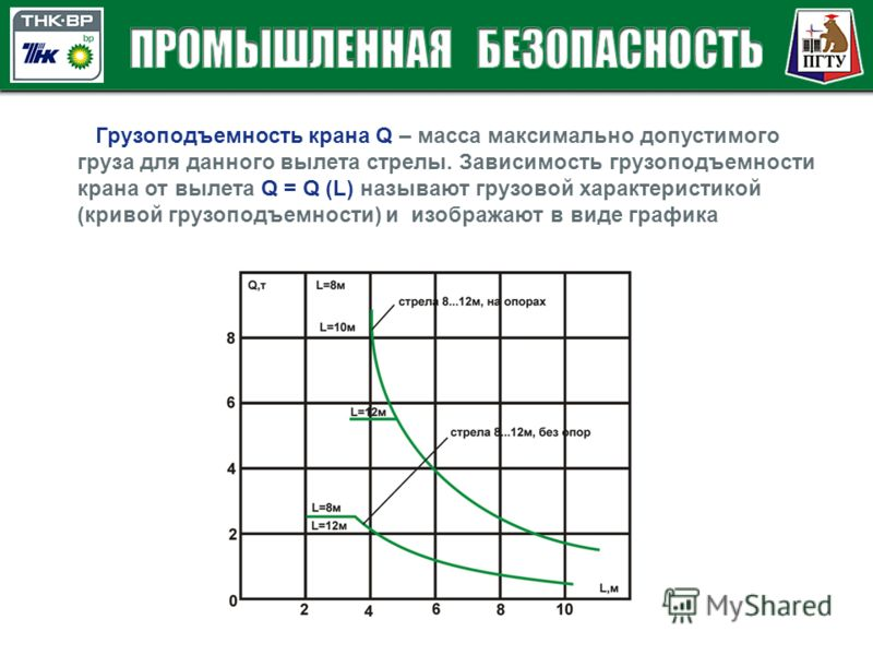 Грузоподъемность крана Q – масса максимально допустимого груза для данного вылета стрелы. Зависимость грузоподъемности крана от вылета Q = Q (L) называют грузовой характеристикой (кривой грузоподъемности) и изображают в виде графика