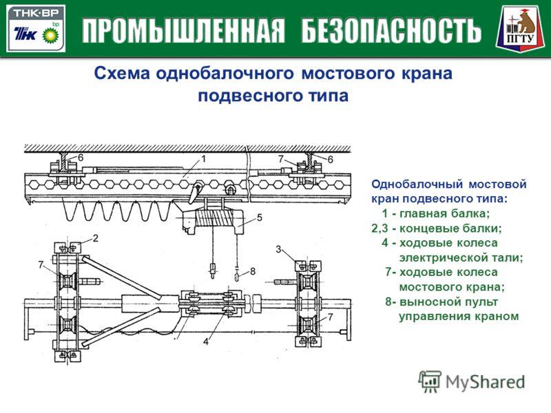 Схема однобалочного мостового крана подвесного типа Однобалочный мостовой кран подвесного типа: 1 - главная балка; 2,3 - концевые балки; 4 - ходовые колеса электрической тали; 7- ходовые колеса мостового крана; 8- выносной пульт управления краном