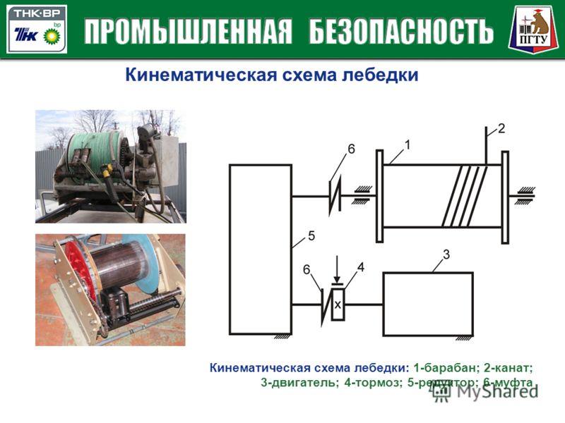 Кинематическая схема лебедки Кинематическая схема лебедки: 1-барабан; 2-канат; 3-двигатель; 4-тормоз; 5-редуктор; 6-муфта