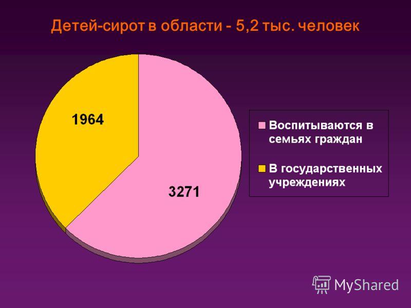 Детей-сирот в области - 5,2 тыс. человек