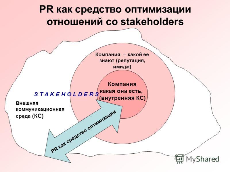 7 PR как средство оптимизации отношений сo stakeholders Компания какая она есть, (внутренняя КС) Внешняя коммуникационная среда (КС) PR как средство оптимизации Компания – какой ее знают (репутация, имидж) S T A K E H O L D E R S