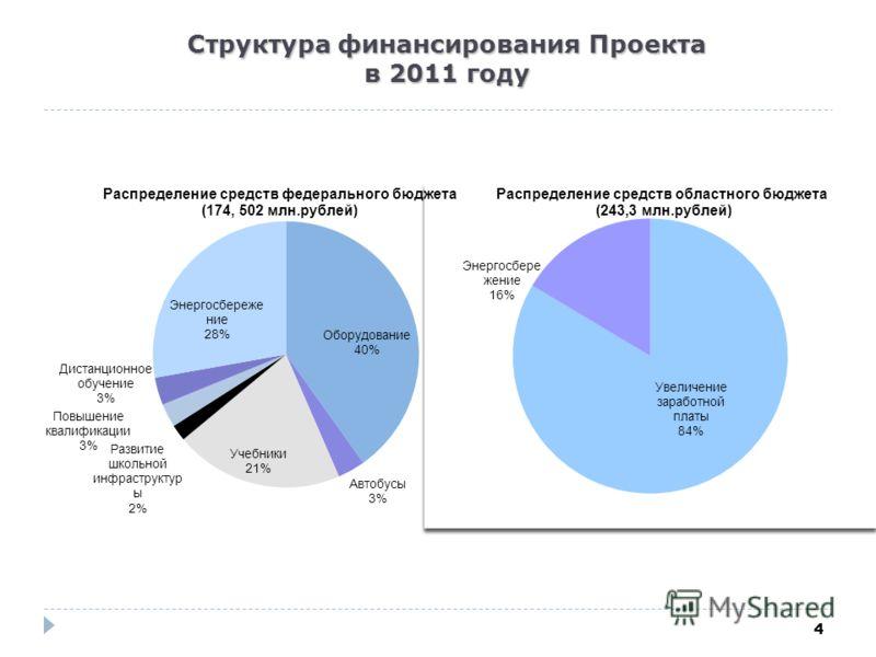 4 Структура финансирования Проекта в 2011 году