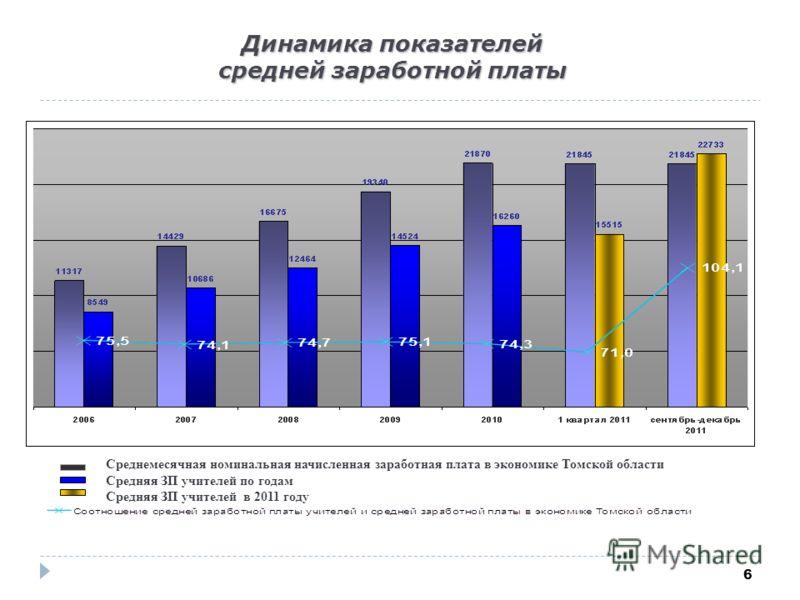 6 Динамика показателей средней заработной платы Среднемесячная номинальная начисленная заработная плата в экономике Томской области Средняя ЗП учителей по годам Средняя ЗП учителей в 2011 году