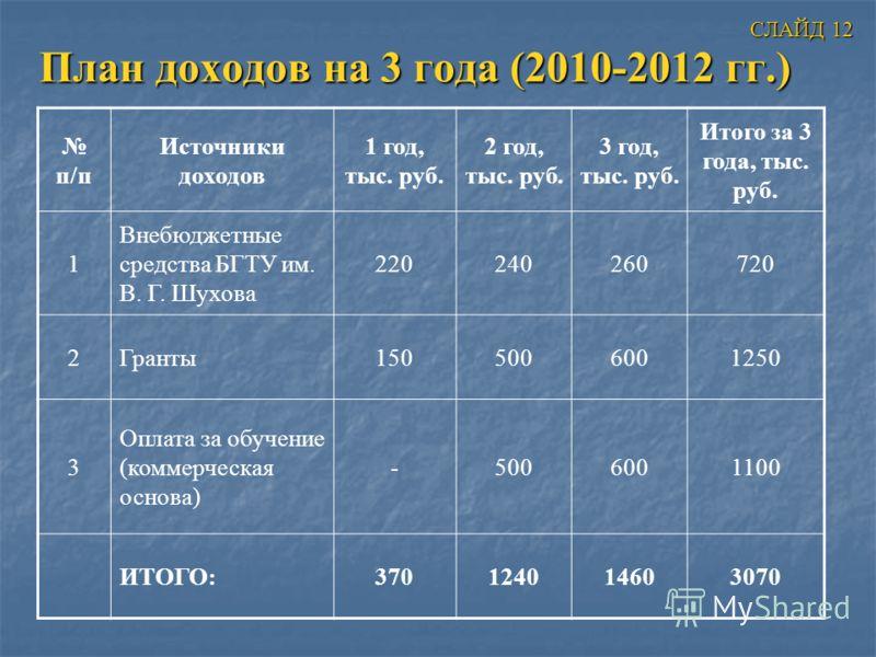 План доходов на 3 года (2010-2012 гг.) п/п Источники доходов 1 год, тыс. руб. 2 год, тыс. руб. 3 год, тыс. руб. Итого за 3 года, тыс. руб. 1 Внебюджетные средства БГТУ им. В. Г. Шухова 220240260720 2Гранты1505006001250 3 Оплата за обучение (коммерчес