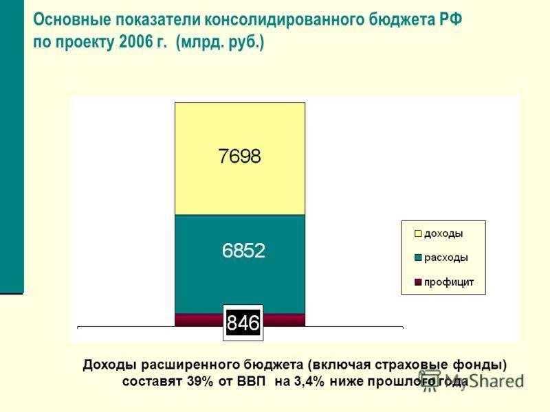 Основные показатели консолидированного бюджета РФ по проекту 2006 г. (млрд. руб.) Доходы расширенного бюджета (включая страховые фонды) составят 39% от ВВП на 3,4% ниже прошлого года