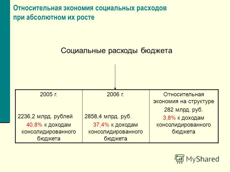 Относительная экономия социальных расходов при абсолютном их росте Социальные расходы бюджета 2005 г. 2236,2 млрд. рублей 40,8% к доходам консолидированного бюджета 2006 г. 2858,4 млрд. руб. 37,4% к доходам консолидированного бюджета Относительная эк