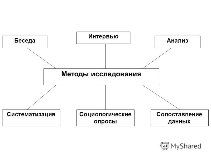 Сопоставление данных Методы исследования Интервью Беседа Анализ Социологические опросы Систематизация