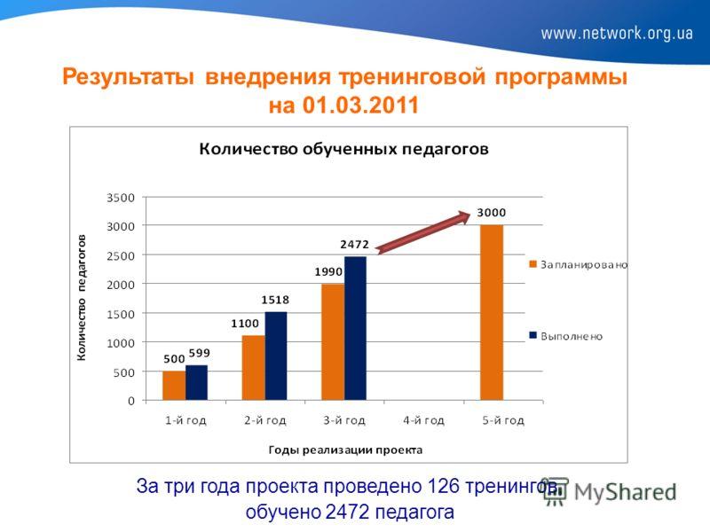 Результаты внедрения тренинговой программы на 01.03.2011 За три года проекта проведено 126 тренингов, обучено 2472 педагога