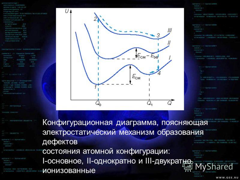 Конфигурационная диаграмма, поясняющая электростатический механизм образования дефектов состояния атомной конфигурации: I-основное, II-однократно и III-двукратно ионизованные