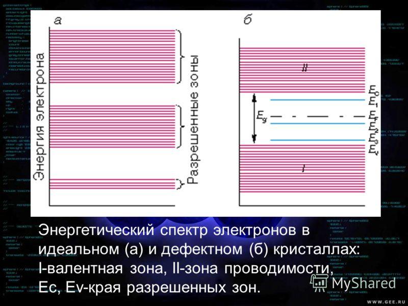 Энергетический спектр электронов в идеальном (а) и дефектном (б) кристаллах: I-валентная зона, II-зона проводимости, Ес, Еv-края разрешенных зон.