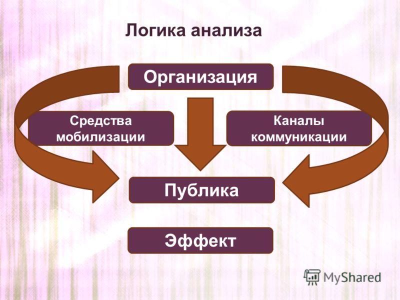 Логика анализа Публика Средства мобилизации Организация Каналы коммуникации Эффект