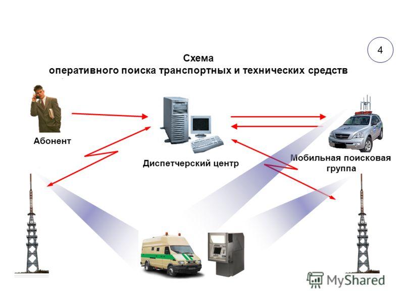 Схема оперативного поиска транспортных и технических средств Абонент Диспетчерский центр Мобильная поисковая группа 4