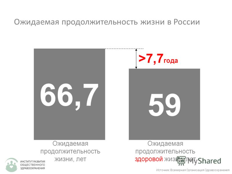 Ожидаемая продолжительность жизни в России 66,7 Ожидаемая продолжительность жизни, лет 59 Ожидаемая продолжительность здоровой жизни, лет >7,7 года Источник: Всемирная Организация Здравоохранения
