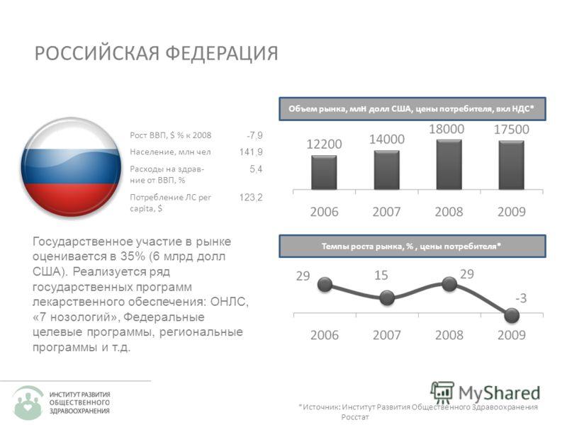 Рост ВВП, $ % к 2008 -7,9 Население, млн чел 141,9 Расходы на здрав- ние от ВВП, % 5,4 Потребление ЛС per capita, $ 123,2 РОССИЙСКАЯ ФЕДЕРАЦИЯ Объем рынка, мл н долл США, цены потребителя, вкл НДС* *Источник: Институт Развития Общественного Здравоохр