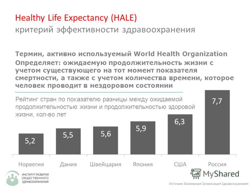 Healthy Life Expectancy (HALE) критерий эффективности здравоохранения Термин, активно используемый World Health Organization Определяет: ожидаемую продолжительность жизни с учетом существующего на тот момент показателя смертности, а также с учетом ко