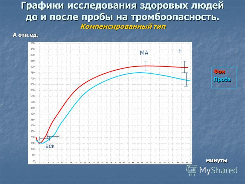 Графики исследования здоровых людей до и после пробы на тромбоопасность. Компенсированный тип А отн.ед. ФонПроба минуты вск MA F МА F