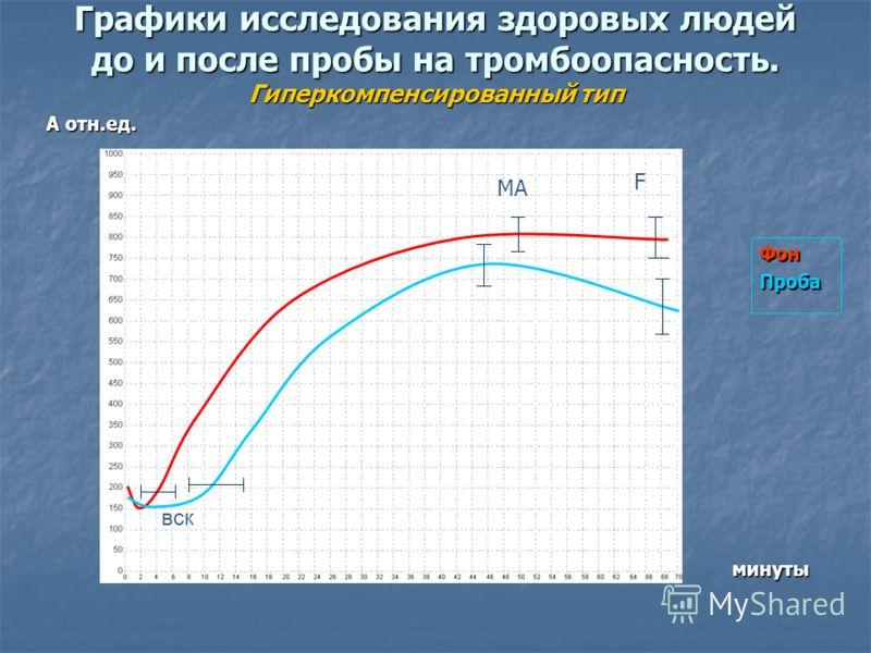 Графики исследования здоровых людей до и после пробы на тромбоопасность. Гиперкомпенсированный тип А отн.ед. ФонПроба минуты вск MA F МА F