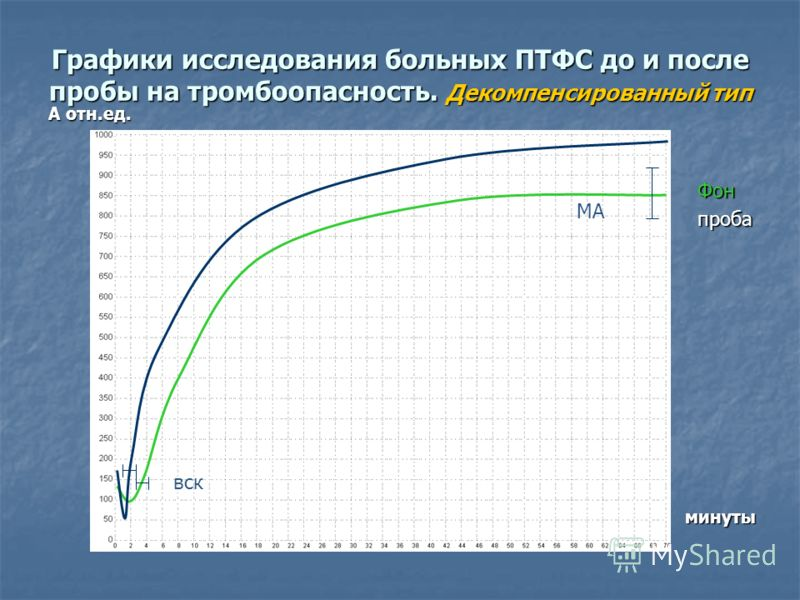 Графики исследования больных ПТФС до и после пробы на тромбоопасность. Декомпенсированный тип А отн.ед. минуты Фонпроба вск МА