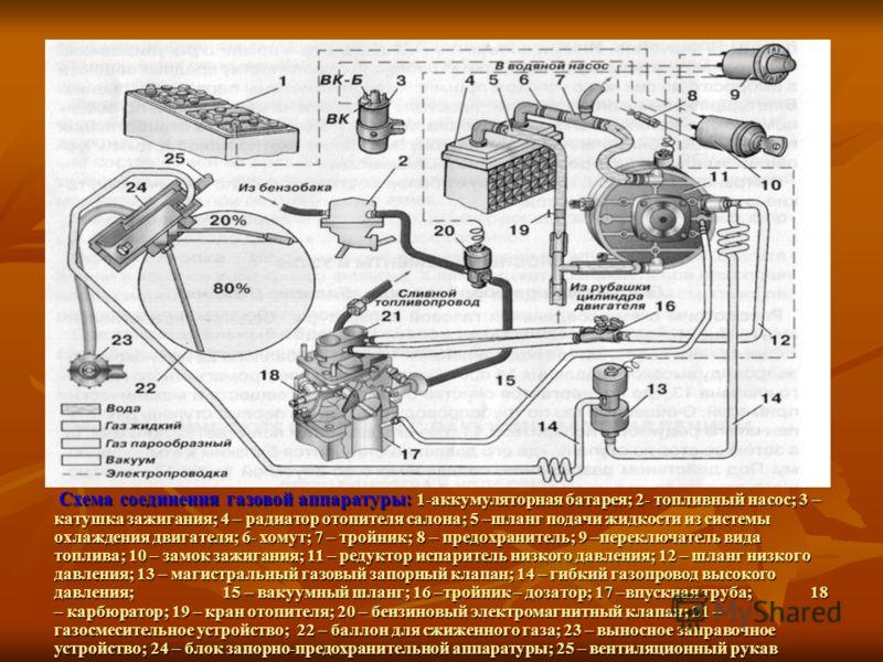Схема соединения газовой аппаратуры: 1-аккумуляторная батарея; 2- топливный насос; 3 – катушка зажигания; 4 – радиатор отопителя салона; 5 –шланг подачи жидкости из системы охлаждения двигателя; 6- хомут; 7 – тройник; 8 – предохранитель; 9 –переключа