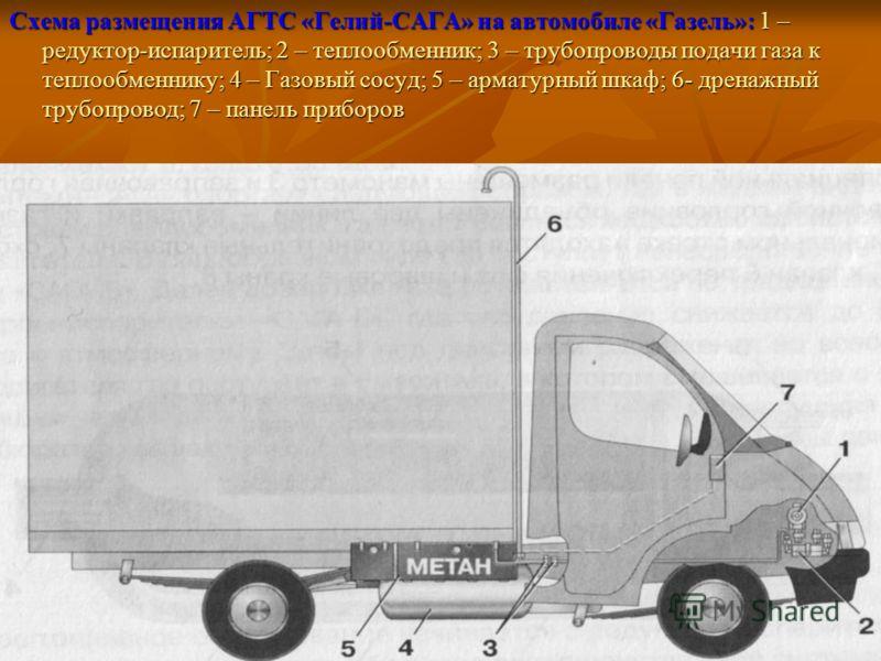 Схема размещения АГТС «Гелий-САГА» на автомобиле «Газель»: 1 – редуктор-испаритель; 2 – теплообменник; 3 – трубопроводы подачи газа к теплообменнику; 4 – Газовый сосуд; 5 – арматурный шкаф; 6- дренажный трубопровод; 7 – панель приборов